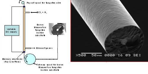 ボロン繊維(0.1mm径)